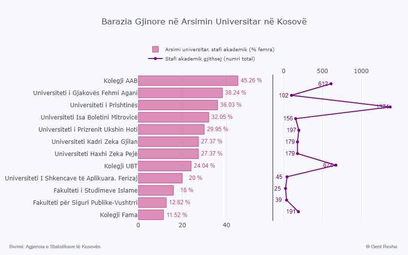 Barazia Gjinore në Arsimin Universitar në Kosovë