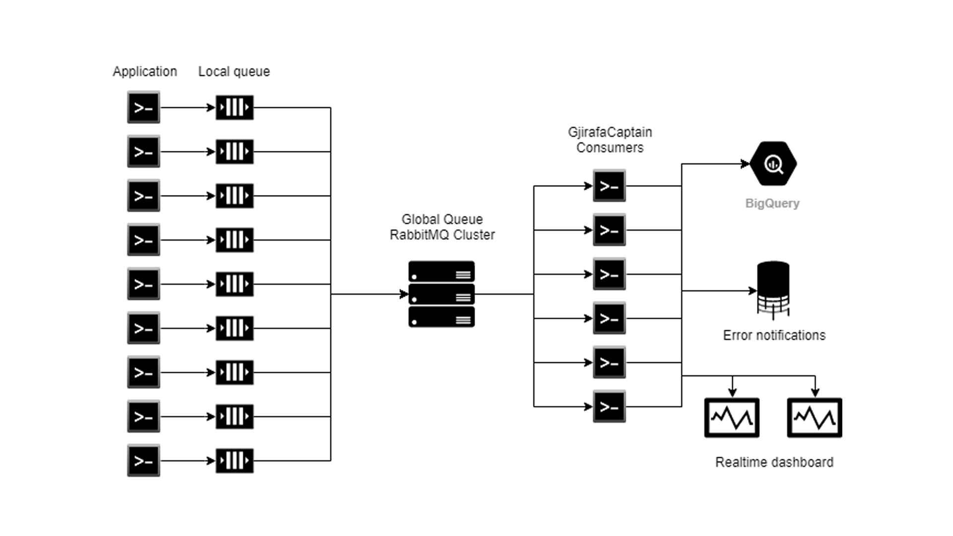 GjirafaCaptain - Platformë e Distribuuar për Monitorimin e Aplikacioneve